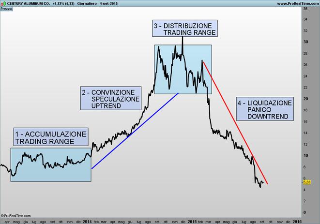 grafico trading speculazione